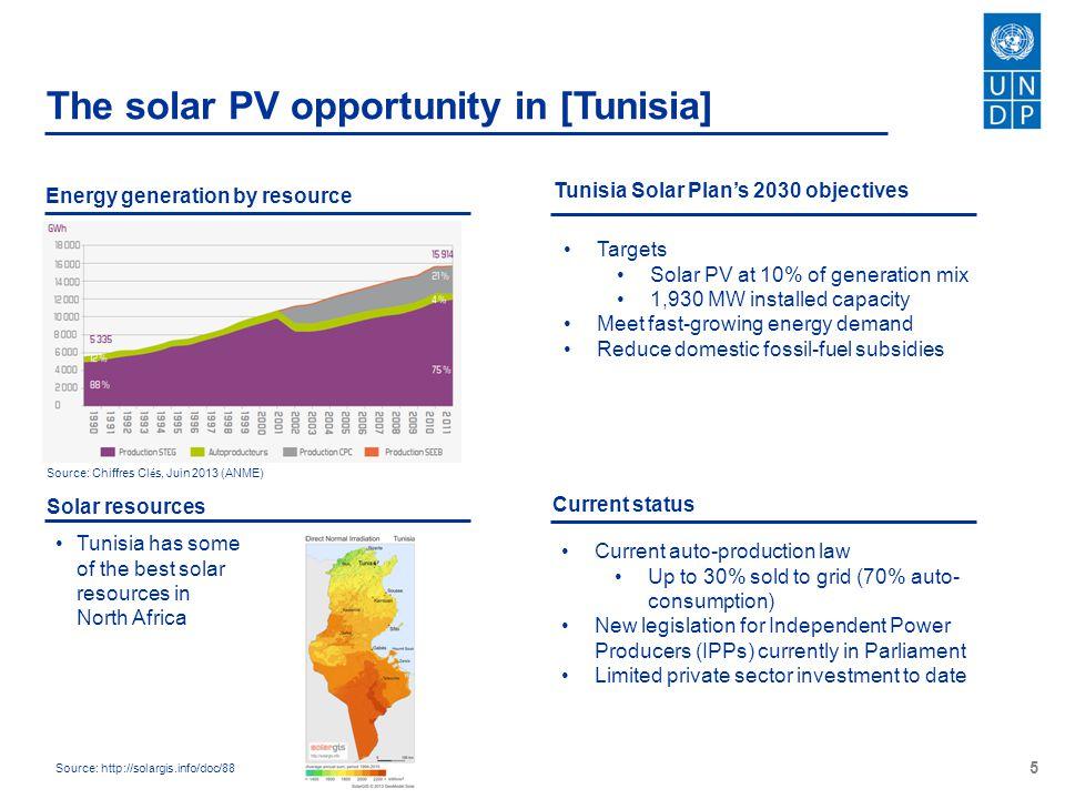 The solar PV opportunity in [Tunisia]